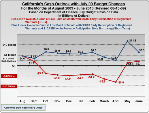 Chart illustrates outlook that State's monthly cash balance low point will be positive, assuming early redemptions of IOUs and short-term cash flow borrowing