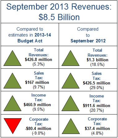 September revenues were $426.8 million above estimates.
