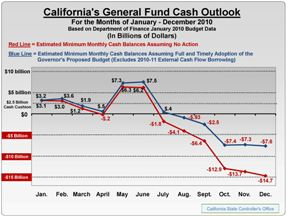 Chart of California General Fund Outlook, illustrating that the State will drop below its $2.5 billion prudent minimum cash balance by $1.3 billion on March 30, 2010.