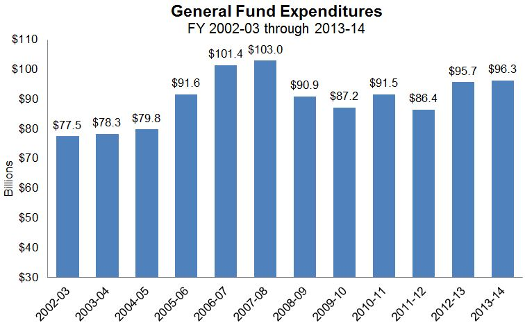 Figure 11 shows how total General Fund expenditures have changed since FY 2002-03. Through FY 2004-05, spending remained below $80 billion. From 2005-06 to 2007-08, spending increased from $91.6 billion to $103 billion. From 2008-09 through 2013-14, spending has averaged $91.3 billion per year.