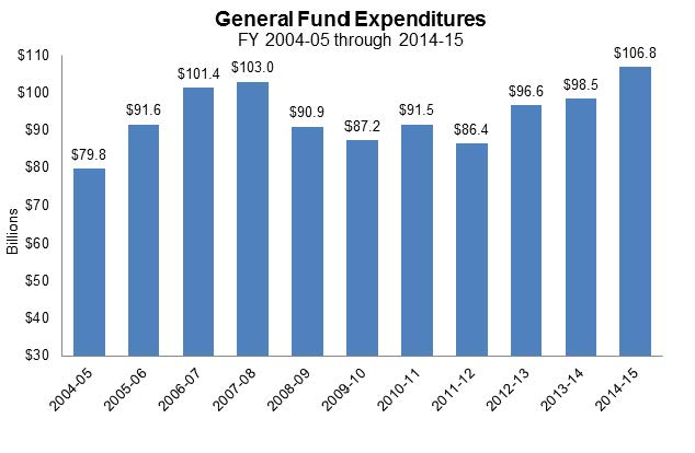 Where can I find sources that cite annual gov. expenditures?