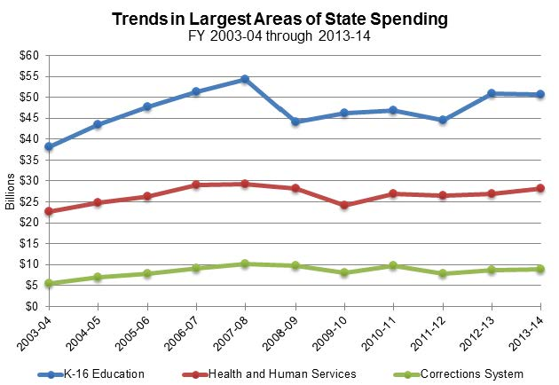 Figure 13 shows the amount of General Funds spent over the last 11 fiscal years for K-16 Education, Health and Human Services, and Corrections. K-16 peaked in 2007-08 at more than $54 billion.