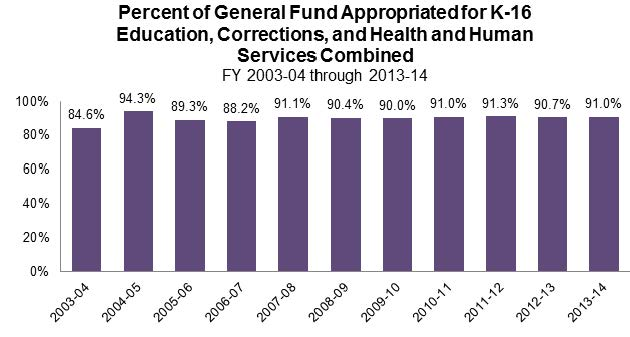 Figure 14 shows the percent of the General Fund appropriated for K-16 Education, Corrections, and Health and Human Services combined over the last 11 fiscal years. Appropriations for these programs were between 84.6% and 94.3% of total General Fund dollars.