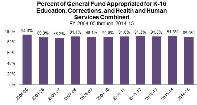Figure 14 shows the percent of the General Fund appropriated for K-16 Education, Corrections, and Health and Human Services combined over the last 11 fiscal years. Appropriations for these programs were between 88.2% and 94.3% of total General Fund dollars.