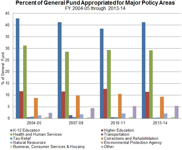 Figure 15 shows the General Fund dollars appropriated for specific agencies for several fiscal years since 2004-05. K-12 average was around 40%, Health and Human Services around 30%, Higher Education was slightly more than 10% and Corrections remained at about 10%.