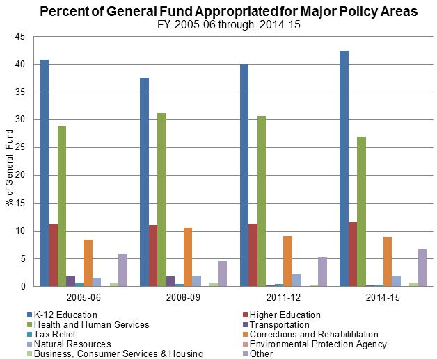 Figure 15 shows the General Fund dollars appropriated for specific agencies for several fiscal years since 2005-06. K-12 average was around 40%, Health and Human Services around 30%, Higher Education was slightly more than 10% and Corrections remained at about 10%.
