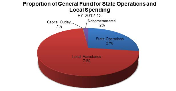 Figure 16 shows the proportion of General Fund for State operations and local spending. Local Assistance receives 71% of the General Fund, State operations receive 27%. The remaining 2% goes to non-governmental and capital outlay funding.