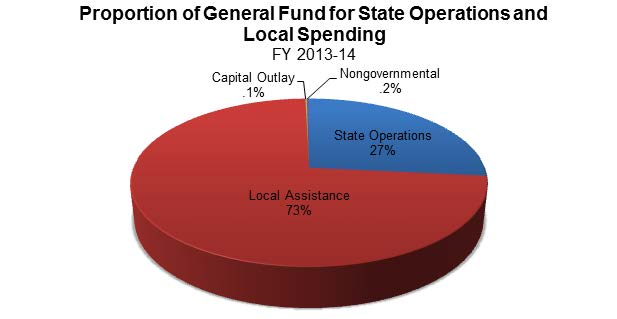 Figure 16 shows the proportion of General Fund for State operations and local spending. Local Assistance receives 73% of the General Fund, State operations receive 27%. The remaining .3% goes to non-governmental and capital outlay funding.