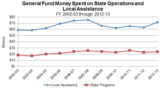 Figure 17 shows that over the last 11 fiscal years, about $40 billion more in General Fund money goes to Local Assistance annually compared to General Fund money going to State operations.