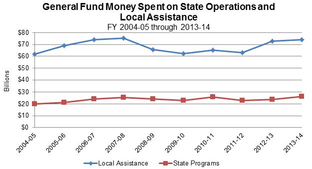 Figure 17 shows that over the last 10 fiscal years, about $40 billion more in General Fund money goes to Local Assistance annually compared to General Fund money going to State operations.