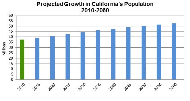 an introduction to the population of california They voted with their feet, and california grew spectacularly (its population increased by 137 manhattan institute on facebook manhattan institute on twitter.
