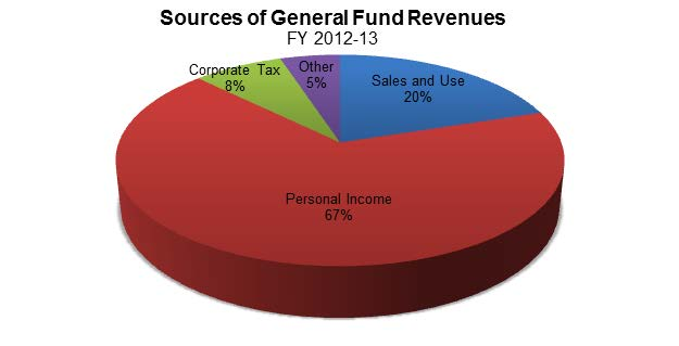 Figure 1 shows sources of General Fund revenues for Fiscal Year (FY) 2012-13. Personal income tax makes up more than half the revenues at 67%, sales and use tax at 20%, corporate income tax at 8%, with 5% from other sources (i.e. cigarette and alcohol taxes).