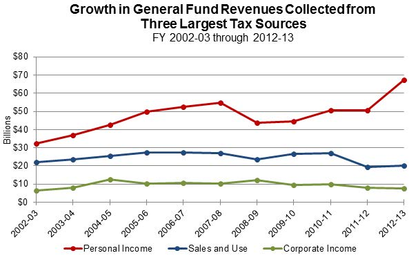Figure 2 shows taxes collected over the last 11 years from three of the largest sources. Personal income tax revenues have been quite volatile, ranging anywhere from slightly more than $30 billion to nearly $70 billion, while sales and use and corporate tax revenues remain relatively steady.
