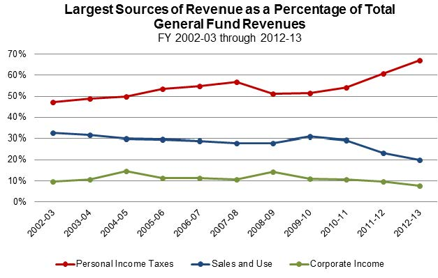 Figure 3 shows the largest sources of General Fund revenue as a percentage of the total General Fund for the past 11 fiscal years. Revenues from personal income tax peaked at 67.3% in 2012-13. During the same fiscal year, sales and use tax was 20% and corporate income tax was 7.6%.