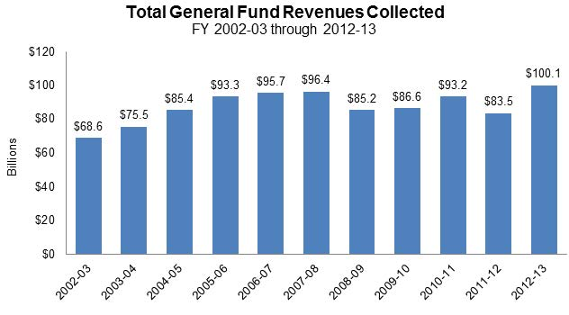 Figure 4 shows the total revenue collected annually for the General Fund for the last 11 fiscal years. The primary source of revenue was taxes, and revenue ranged anywhere from $68.6 billion to $100.1 billion.
