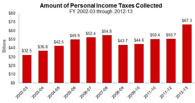 Figures 5, 6, and 7 show the amount of personal income (PIT), sales and use, and corporate taxes collected annually during the last 11 fiscal years. PIT ranged from $32.5 billion to $67.3 billion, sales and use taxes ranged from $19.4 billion to $27.5 billion, and corporate income taxes ranged from $6.5 billion to $12.5 billion.