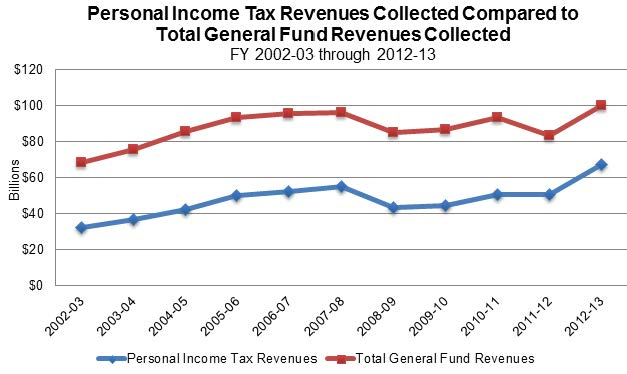 Figure 8 shows personal income tax revenues collected compared to the total General Fund revenues collected for the General Fund. These figures, when charted together, follow a similar line with a difference of approximately $40 billion.