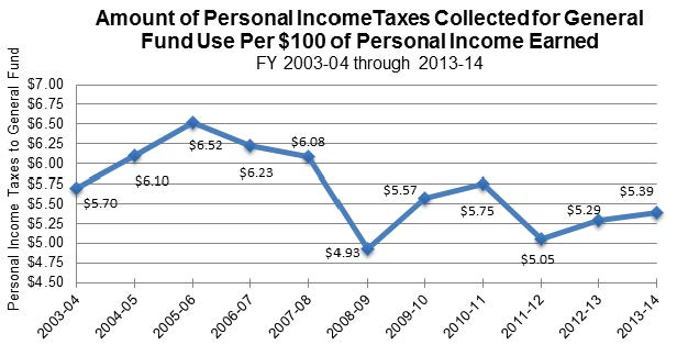 Figure 9 shows the amount of personal income taxes collected for the General Fund per $100 of personal income earned. The amounts ranged from a high of $6.52 in FY 2005-06 to a low of $4.93 in FY 2008-09.