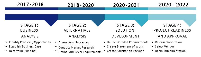Picture of CSPS Project Approval Lifecycle (PAL) timeline. 2017-2018 Stage 1: Business Analysis. 2018-2020 Stage 2: Alternative Analysis. 2020-2021 Stage 3: Solution Development. 2020-2022 Stage 4: Project Readiness and Approval